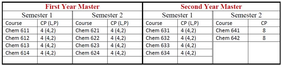 M.Sc-Chem