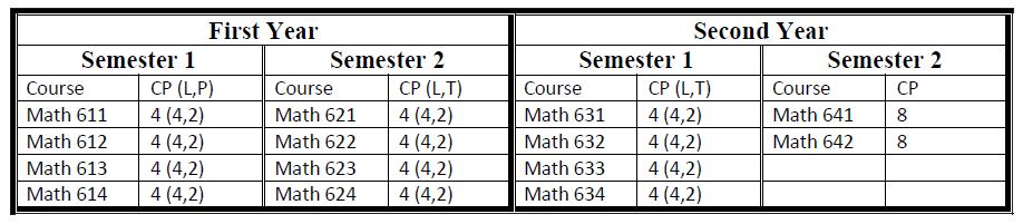 M.Sc-Maths